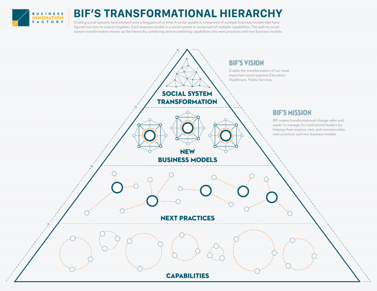 bif_transformation_hierarchy.png